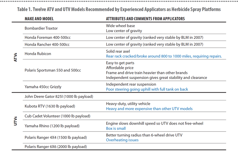 Table 1. Twelve ATV and UTV Models Recommended by Experienced Applicators as Herbicide Spray Platforms.