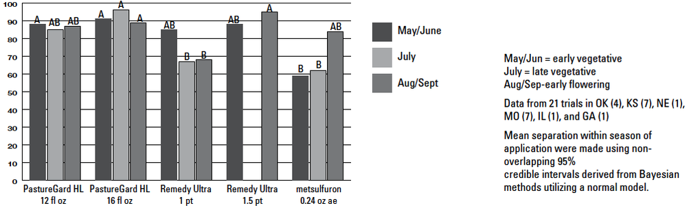 Figure 1:  Sericea lespedeza control one year after treatment with three herbicides applied at three application timings. Data is a summary of 21 field trials located in Oklahoma, Kansas, Nebraska, Illinois, and Georgia.