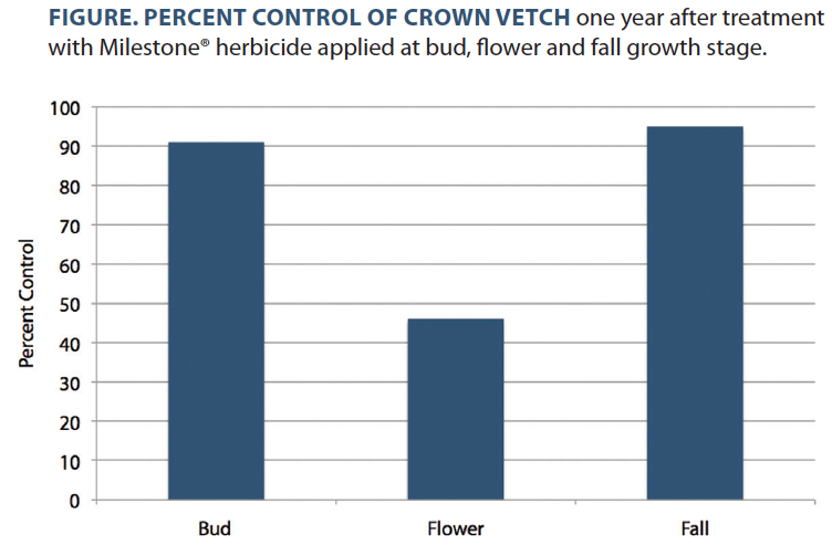 Figure. Percent control of crown vetch one year after treatment with Milestone® herbicide applied at bud, flower and fall growth stage.