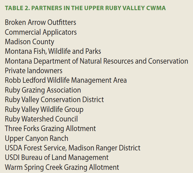 Table 2. Partners in the Upper Ruby Valley CWMA