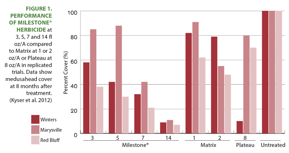 Figure 1. Performance of Milestone® herbicide  at 3, 5, 7 and 14 fl oz/A compared to Matrix at 1 or 2 oz/A or Plateau at 8 oz/A in replicated trials. Data show medusahead cover at 8 months after treatment. (Kyser et al. 2012)