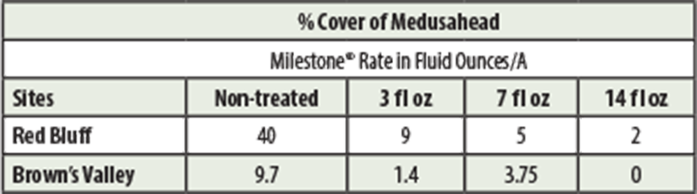 TABLE 1 . PERCENT COVER OF MEDUSAHEAD ONE GROWING SEASON FOLLOWING APPLICATION OF MILESTONE® SPECIALTY HERBICIDE AT VARIOUS RATES COMPARED TO NON-TREATED CONTROL.