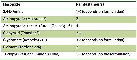 Herbicide-Rainforest-Hours-chart.jpg