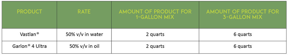 TABLE 2. Recommended herbicide rate and mixing guide for cut-stump application.  * All spray solutions are mixed in either water or basal oil as indicated.