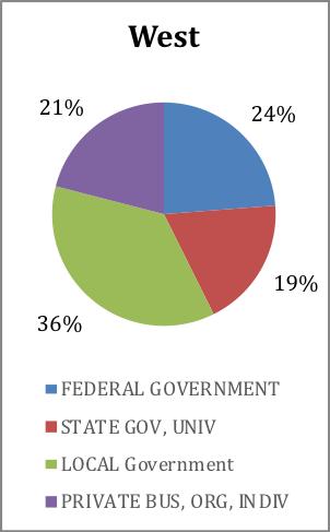 app-survey-west-affiliation.png