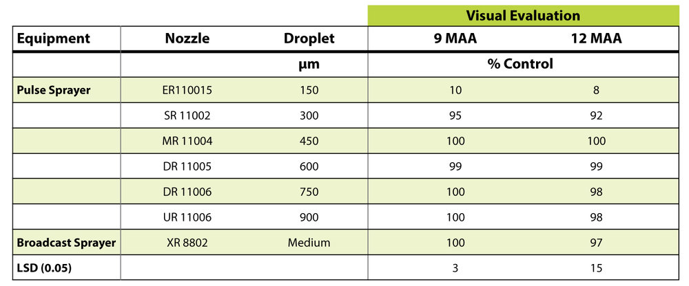 Table 2:  Canada thistle control 9 and 12 months after a fall application (MAA) of Milestone® specialty herbicide at 5 fl oz/A applied with two types of equipment. Herbicide applied September 14, 2016.