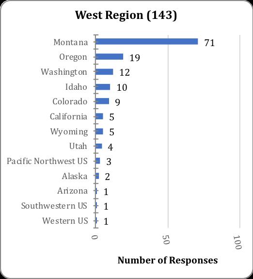 west-region-states.png