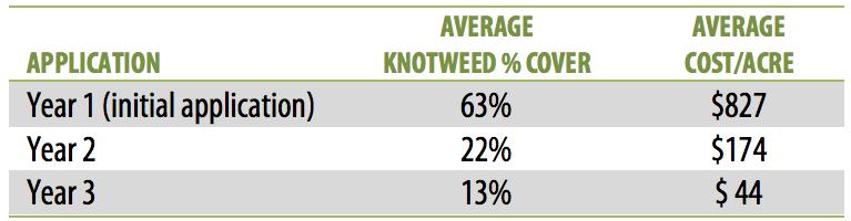 table2-knotweed.png