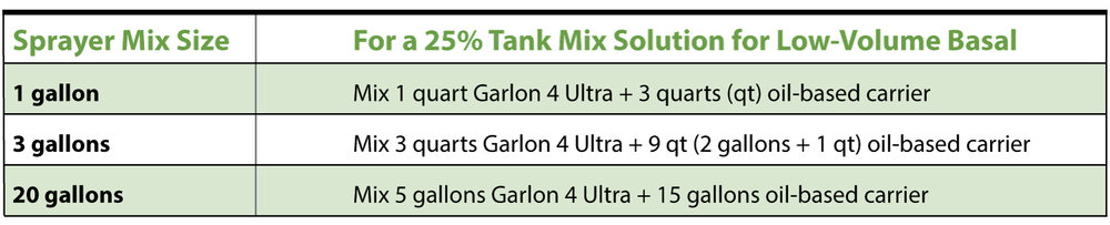 Table 1:  Low-volume basal tank mix guide  for Garlon® 4 Ultra specialty herbicide plus oil-based carrier