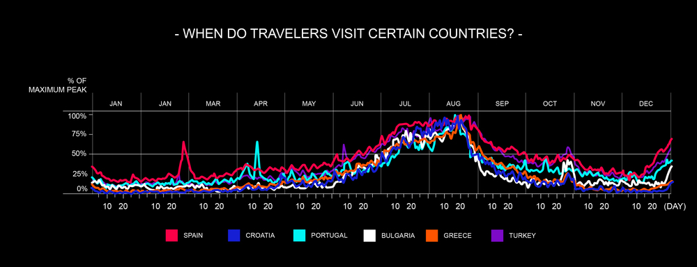 When do travelers visit certain countries?   Inflow of tourism in selected countries. The image shows the timelines of tourists inflow during a year, measured in % of the peak achieved in that year.