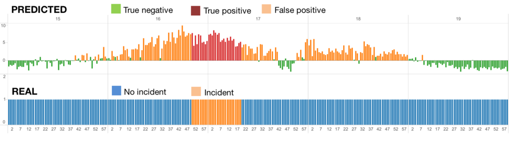Real incident situation and predicted incident situation. Each bar corresponds to one-minute.