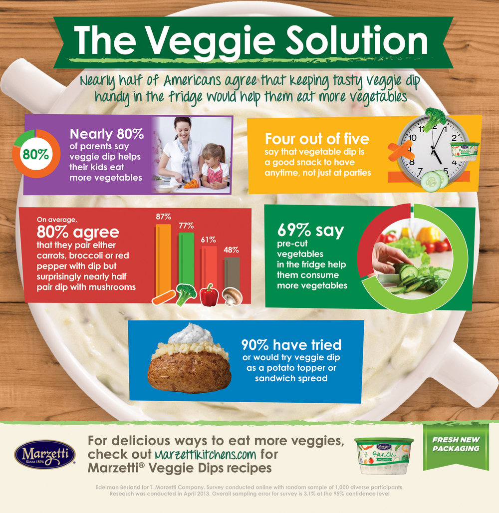 Marzetti Veggie Dip Infographic