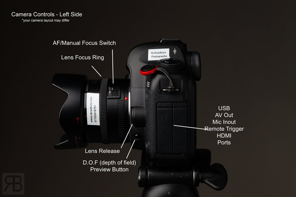 Side of camera ports