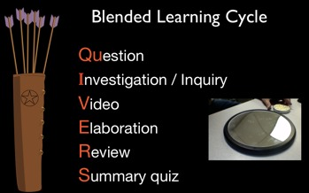 The Blended Learning Cycle