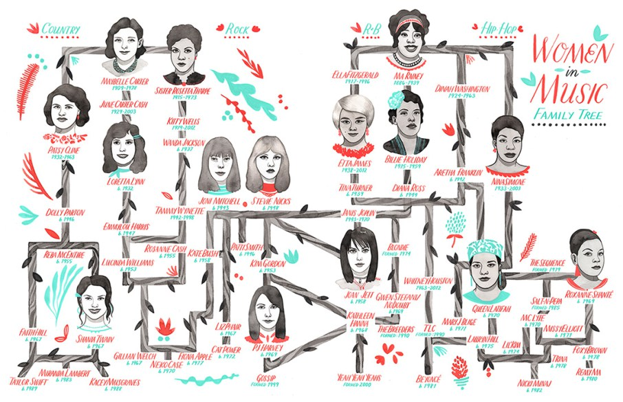 [feature image shows drawing of graph depicting the birth and evolution of women in music  via ]