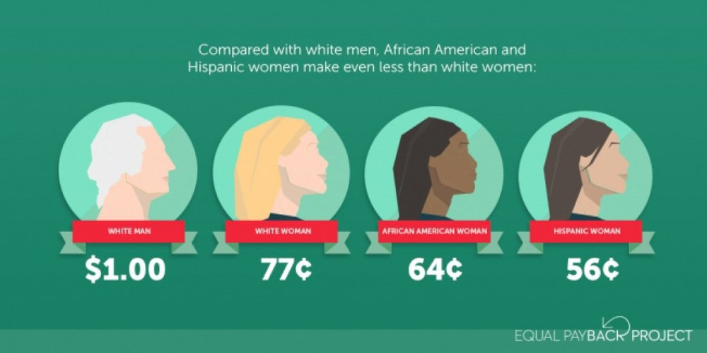 "[feature image showing comparisons of what white men make and what women of color make. First circle is a white man and says: ""$1.00""; second circle shows white woman and says: ""77 Cents""; third circle shows black woman and says: ""64 Cents""; and last circle shows hispanic woman and says: ""56 Cents"". via]"