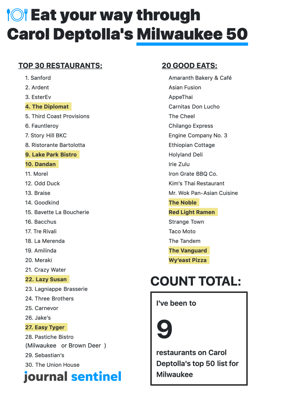 Milwaukee 50 social checklist - Share how many of Milwaukee's top restaurants you've eaten at.ROLE: Development