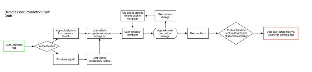 Remote Lock Interaction Flow