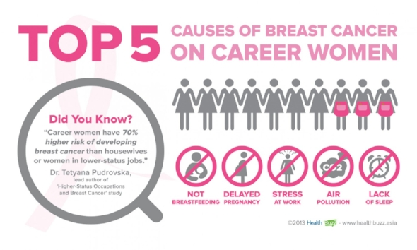 to help breast cancer with Reasons