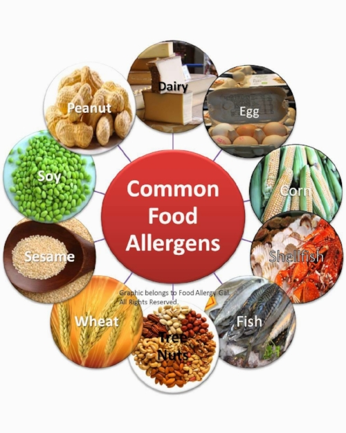 Top 10 Food Allergens US.jpg