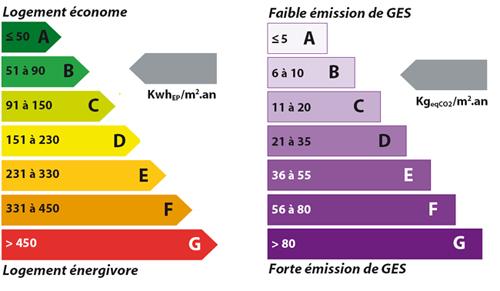 Dpe defim for Maison classe energie d