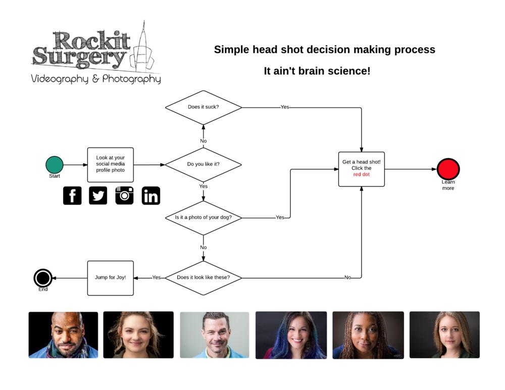 Rockit Flow Chart v2.png