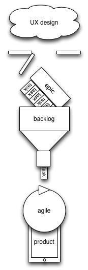 Hybrid process