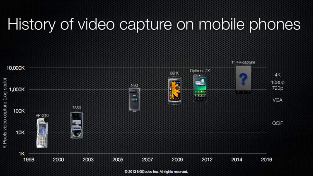 History of Video capture on mobile phones.003.003.png