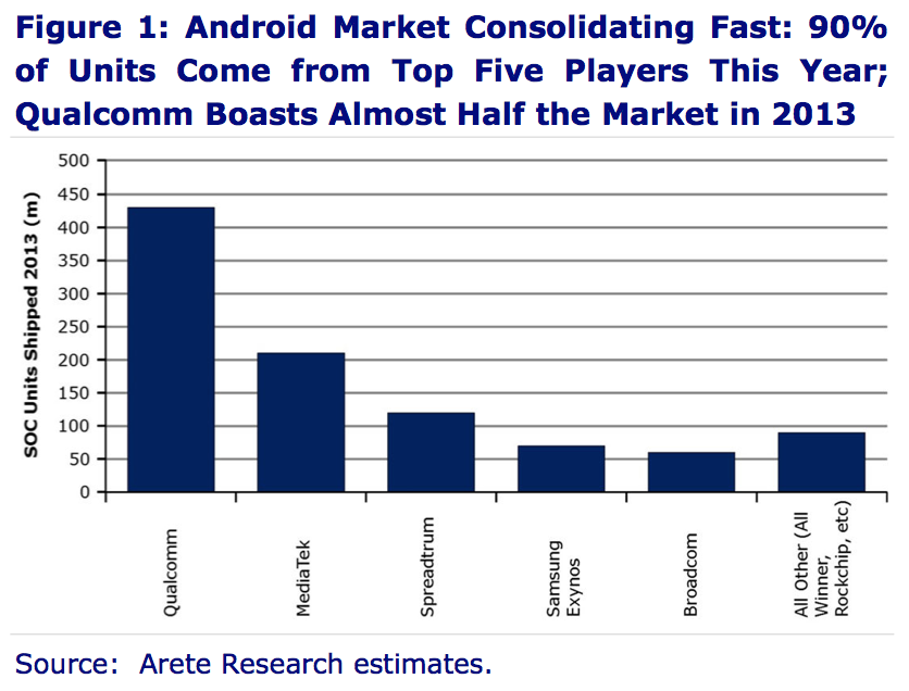 Android Market share.png