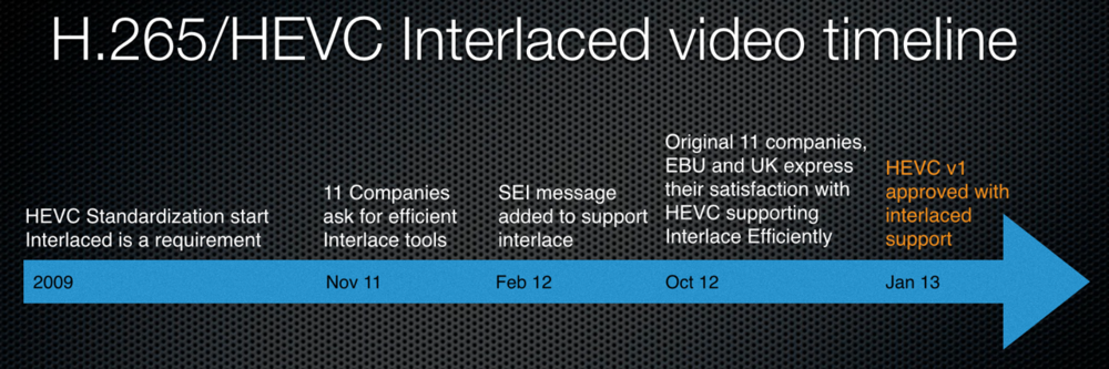HEVC Interlaced timeline.png