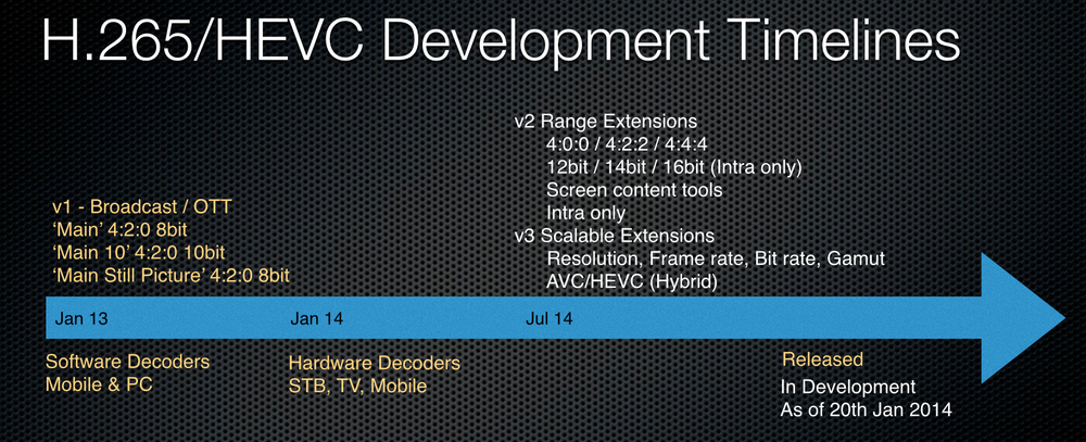 Current H.265/HEVC Development Timeline