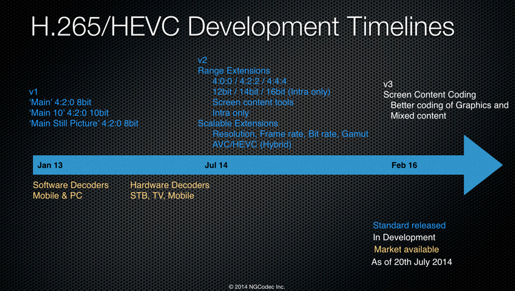 [Blog]HEVC News | MediaLab