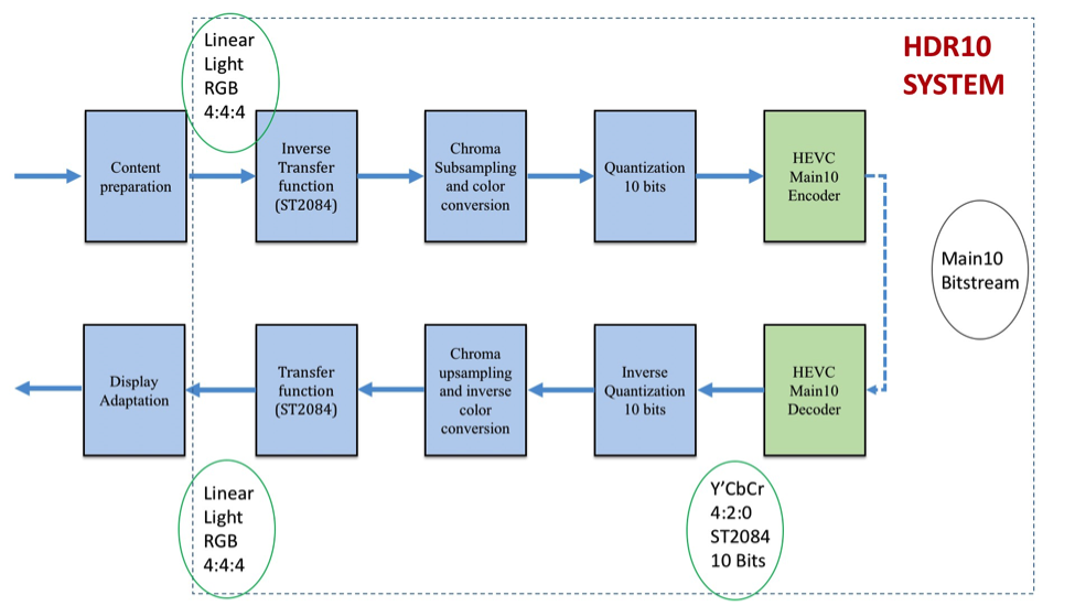 how hevc h 265 supports high dynamic range hdr and wide color gamut wcg ngcodec