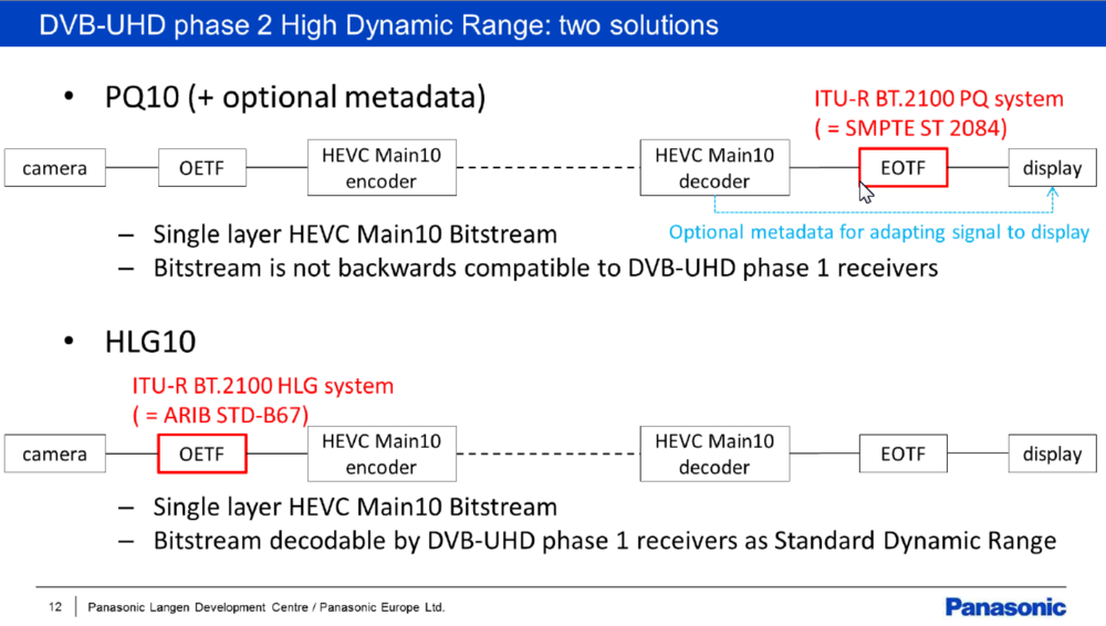 Click to see the webinar on  DVB UHD-1 Phase 2