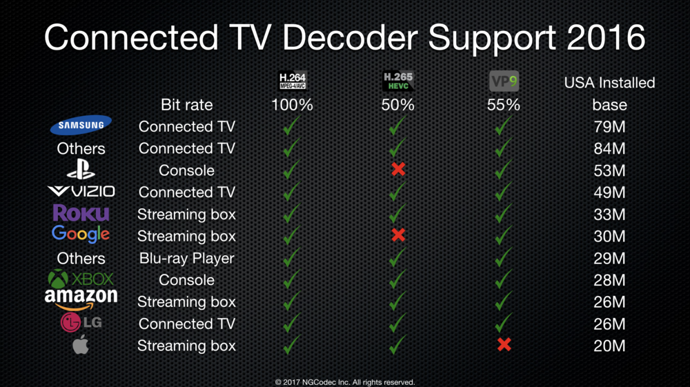 Connected TV Decoder support.png
