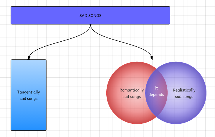 The Eason theory of sad songs.