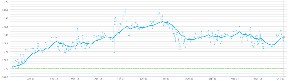 A graph of my weight over the past year