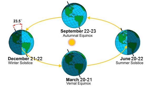 Axial-tilt-and-seasons.png