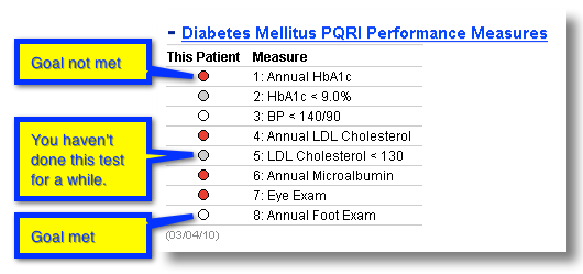 quality panel of Diabetes Dashboard