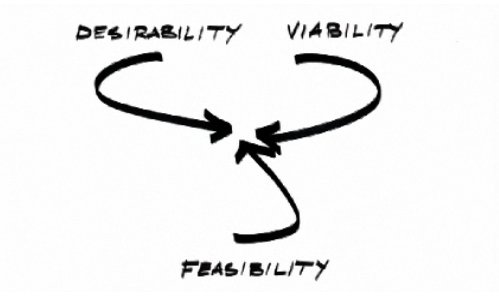 IDEO_DesirabilityViabilityFeasibility.png