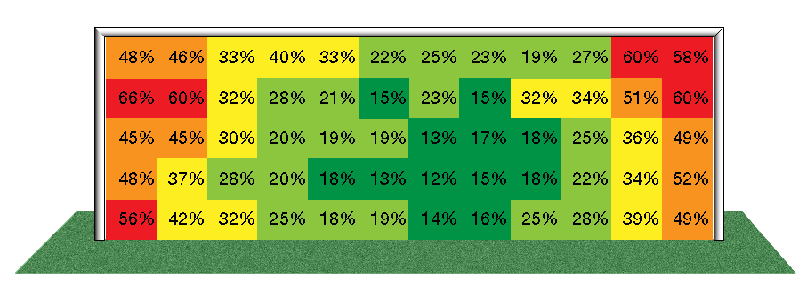 Figure 1: Scoring Percentage according to shot placement. For example, you have a 49% chance of scoring if you can place your shot in the bottom right corner. This analysis was conducted using all on-target shots from season 2012/2013 in the English Premier League, Italian Serie A, German Bundesliga, French Ligue 1, and Spanish La Liga. Source: StatsBomb.