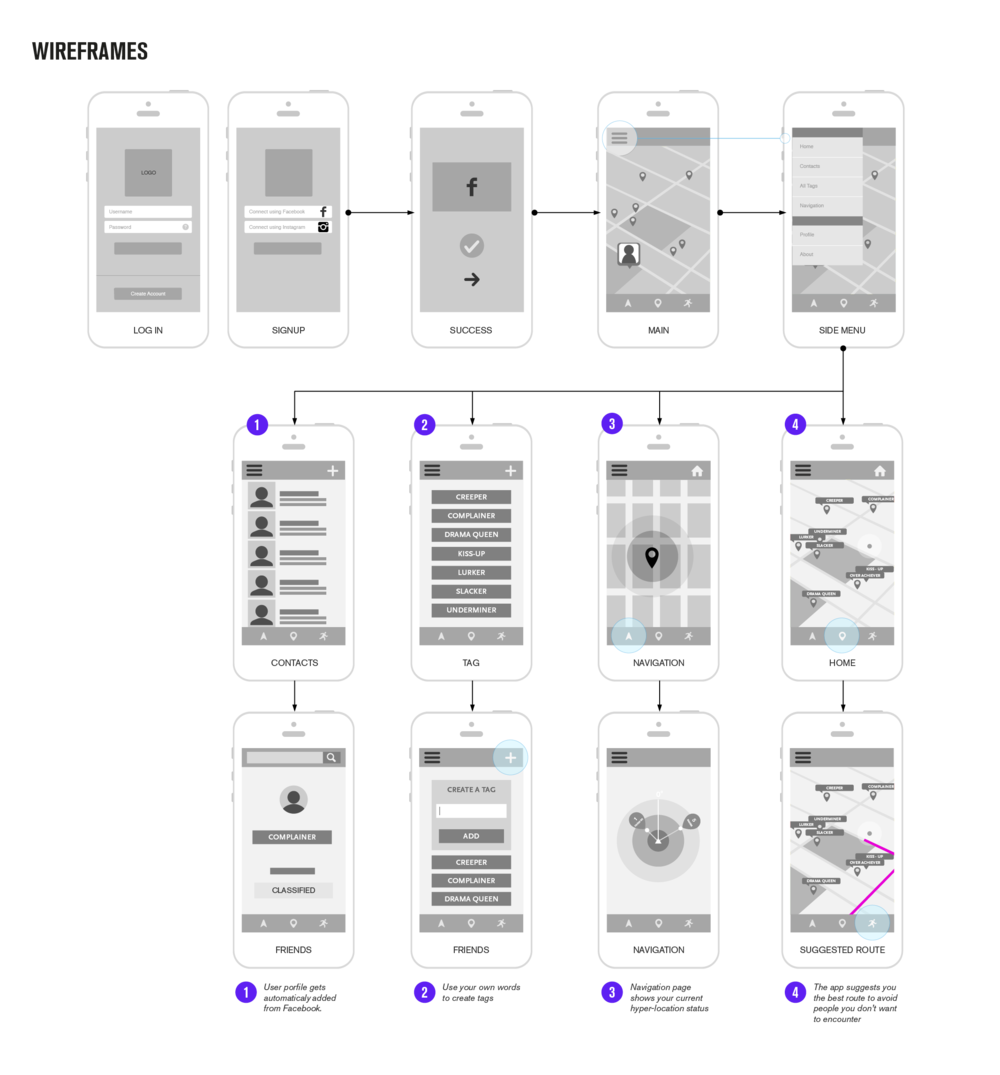 These selected wireframes are showing main steps of the app.