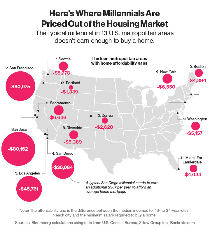 Bloomberg Millennial Housing