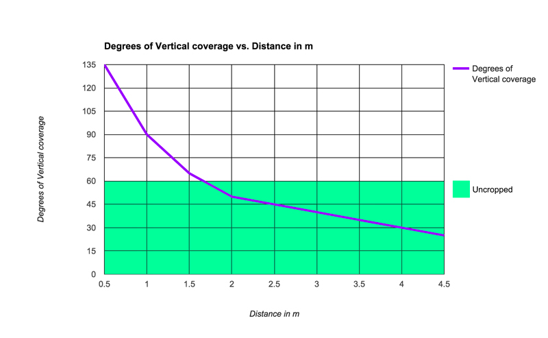 Chart detailing 360 camera coverage area variance by distance