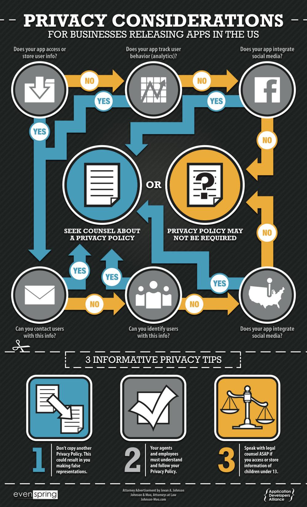 Our app privacy infographic provides both tips and a flow chart to help guide you on app privacy laws.