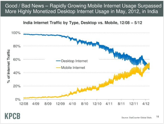 """parislemon :      davemorin :     """"The future is already here, it's just not evenly distributed."""" - William Gibson    KPCB Internet Trends 2012      Yup.       Incredible."""