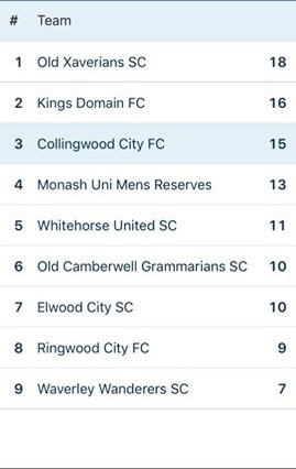 Reserves unbeaten, but two teams are more unbeaten. For now ...