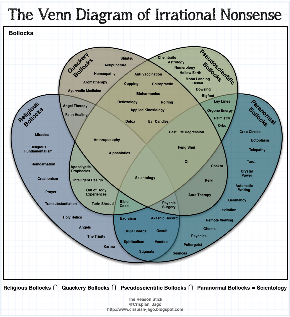 August:  The Venn Diagram of Irrational Nonsense, courtesy of Crispian Jago at  The Reason Stick
