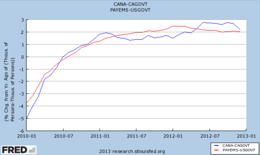 Job Growth, California and nation