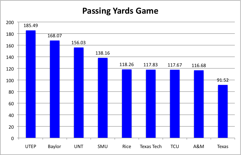 Passing yards per game from 1960-69.